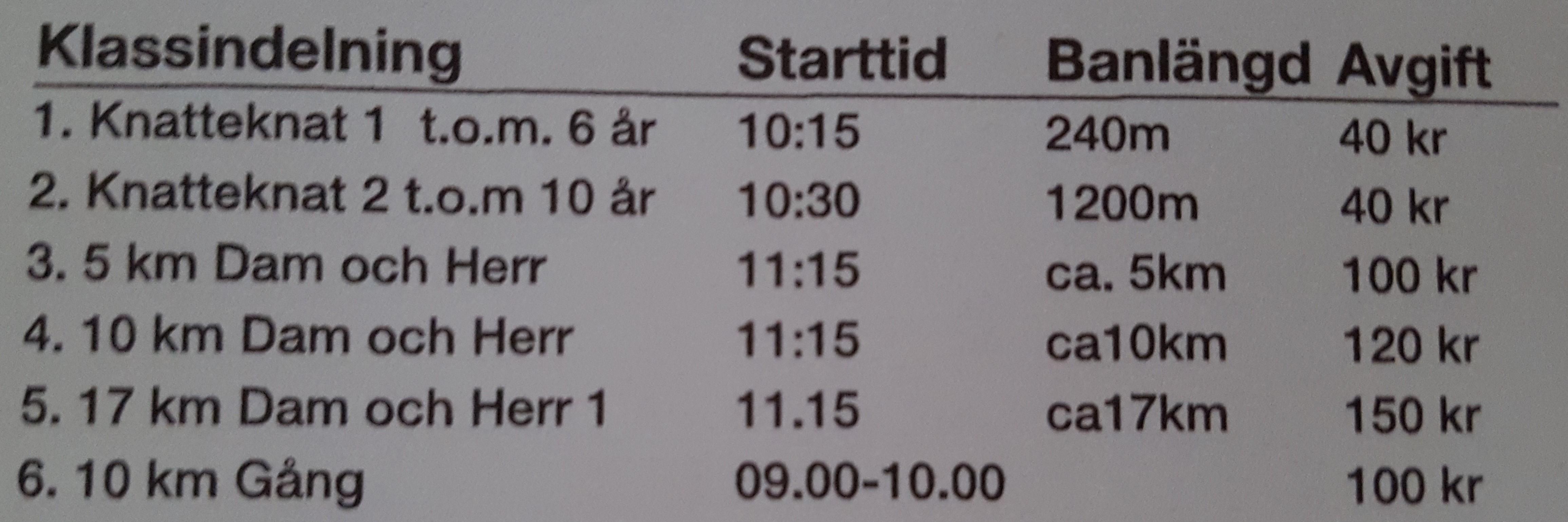 Åshöjdenloppet - till minne av Max Lundgren @ Gröningen i centrum